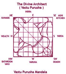 Vastu Correction, Vaastu Shastra, Vastu Purusha Mandala